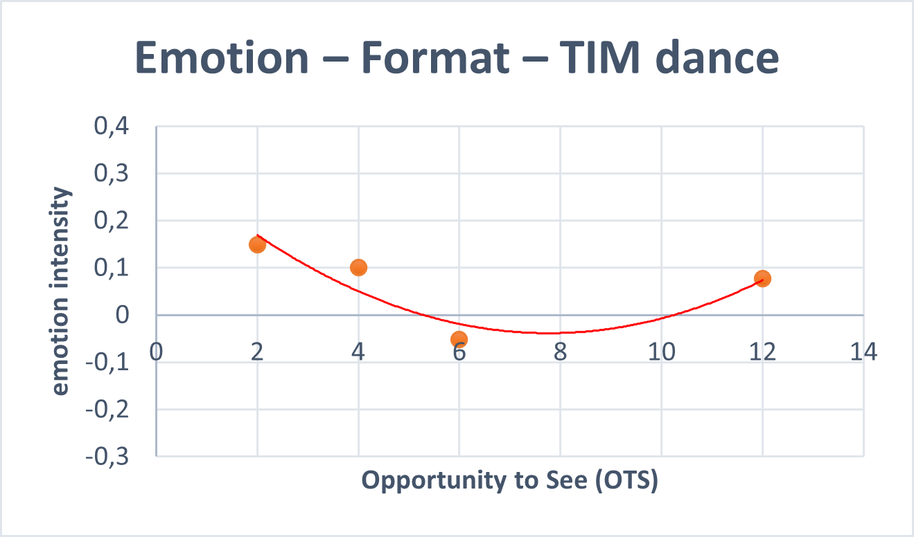 emotion format tim dance